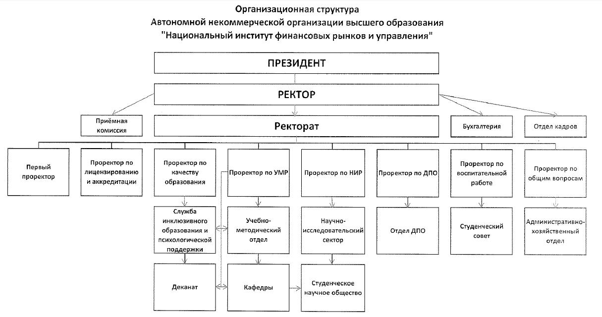 структурные подразделения в автономной некоммерческой организации